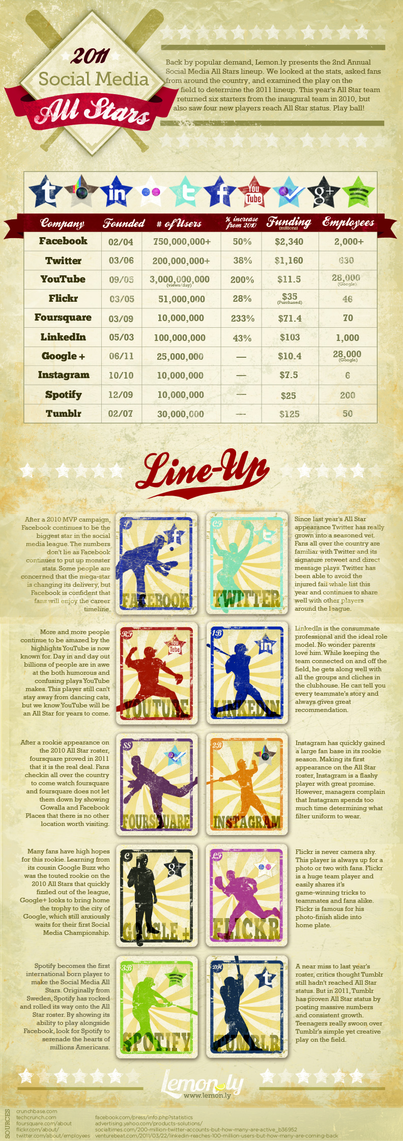 Infographic All-Stars 2011