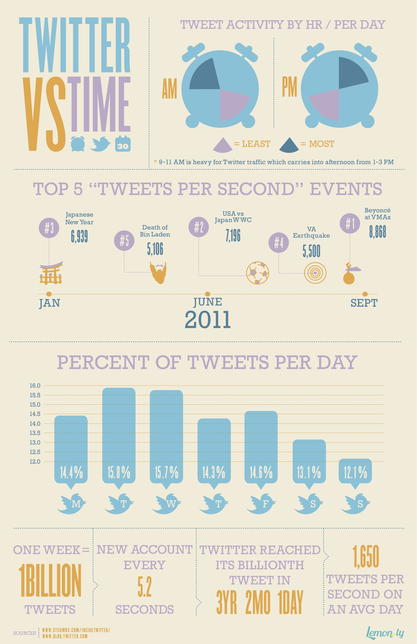 twitter-vs-time-twitter-infographic-lemonly