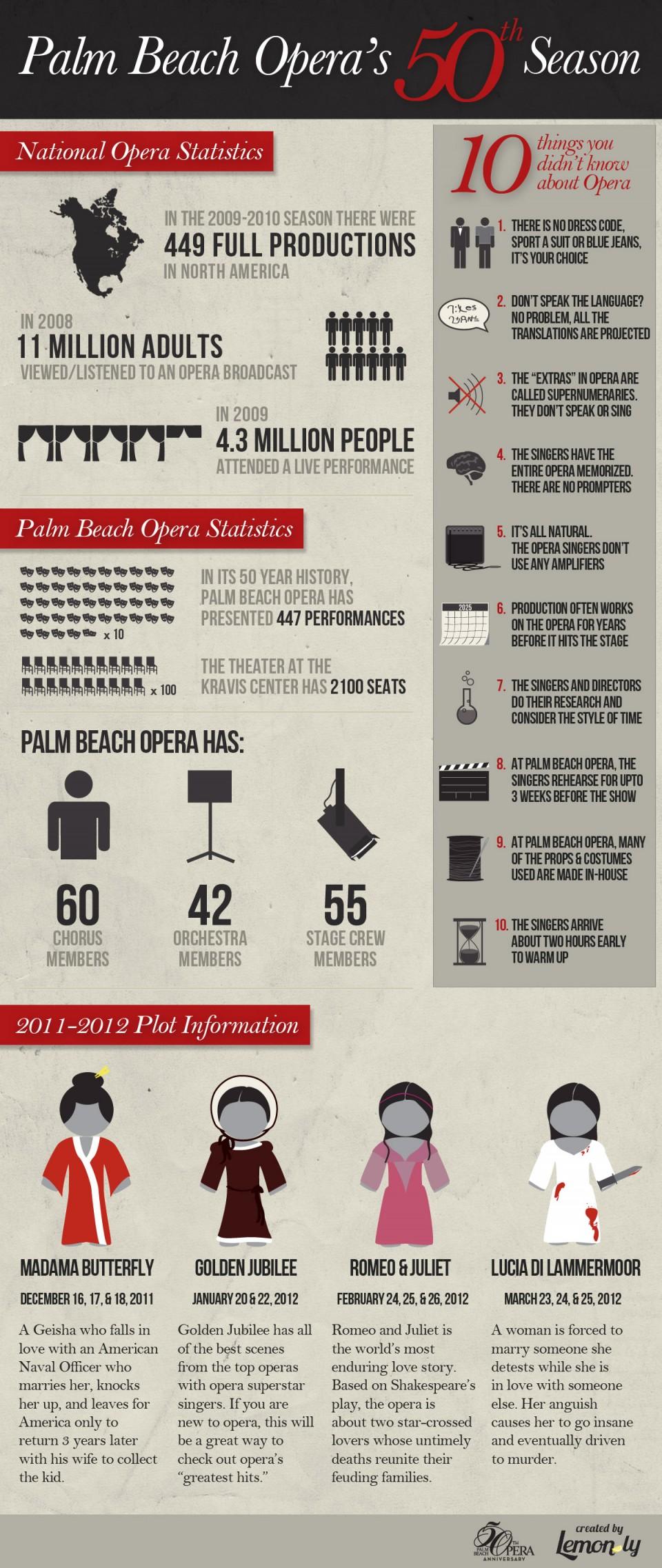 Palm Beach Opera  Season