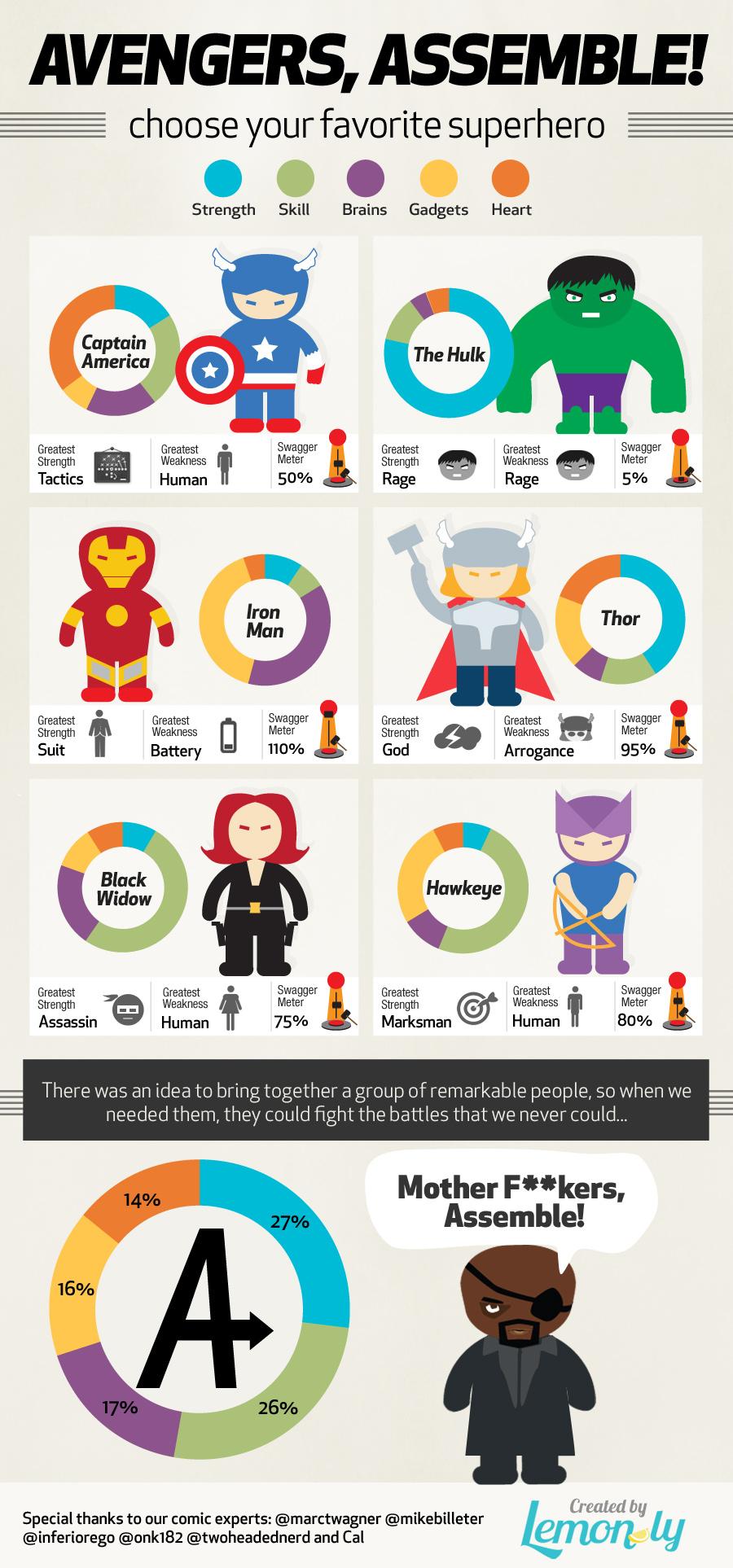 Avengers_Infographic_Lemonly