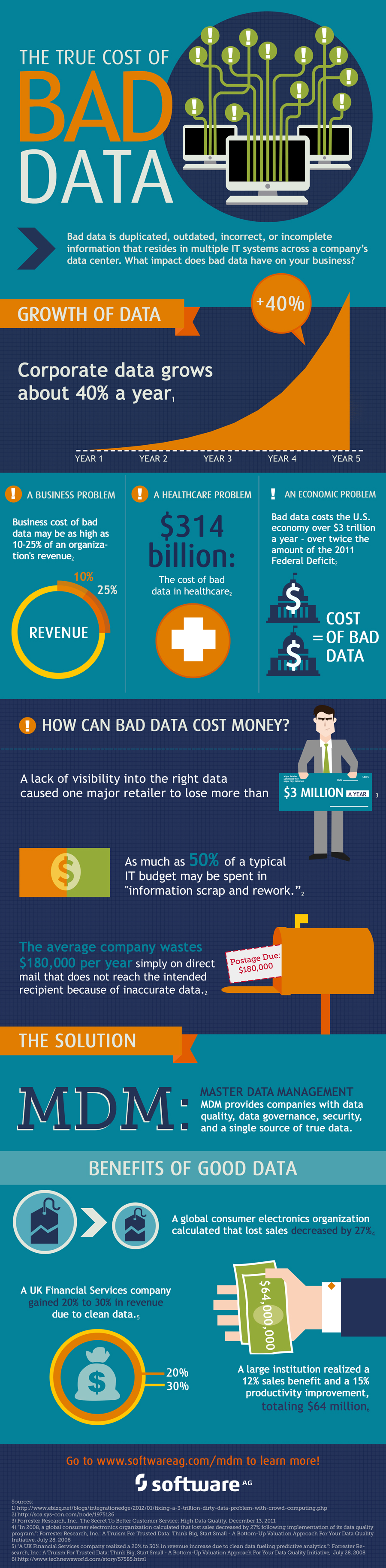 Cost of bad data infographic