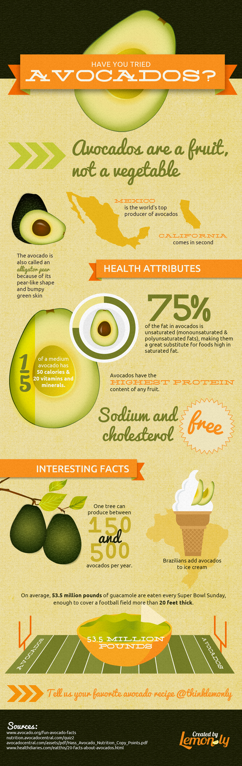 Avacado_Infographic_Lemonly