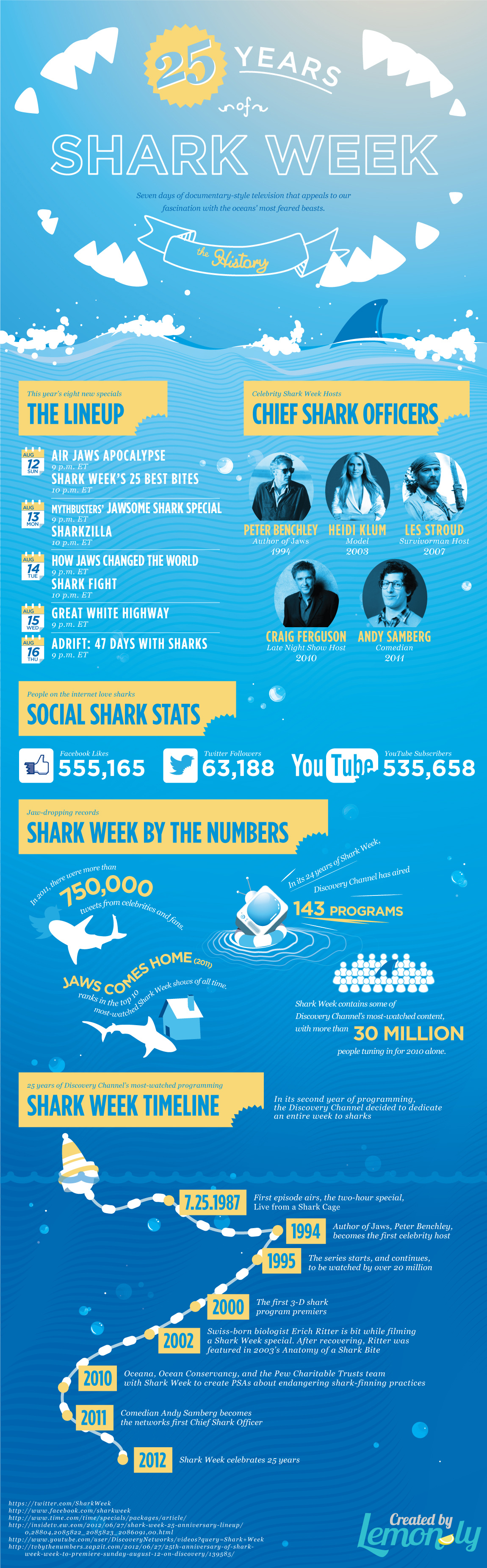 shark week 25 years infographic lemon.ly