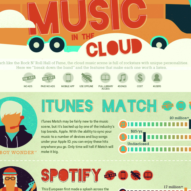 Visually_Lemonly_infographic_cloud_music