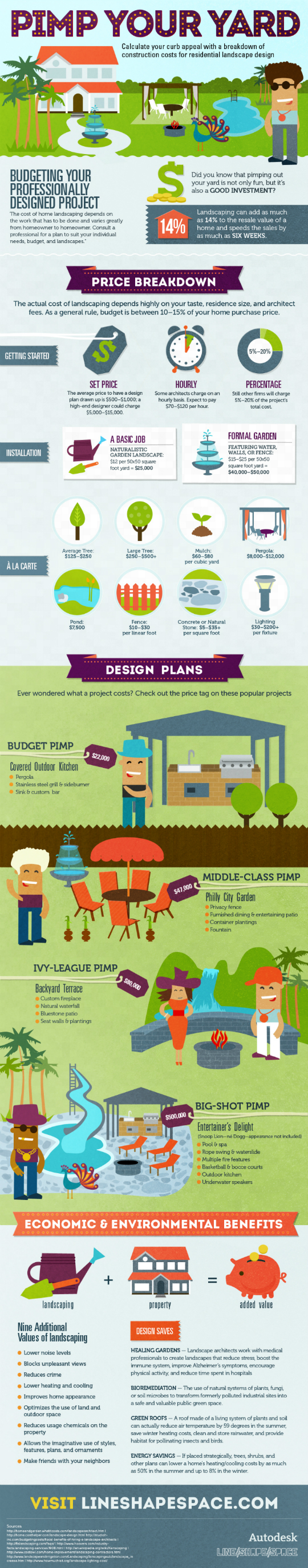 Garden Design: Garden Design with How Much Does Landscaping Cost ...
